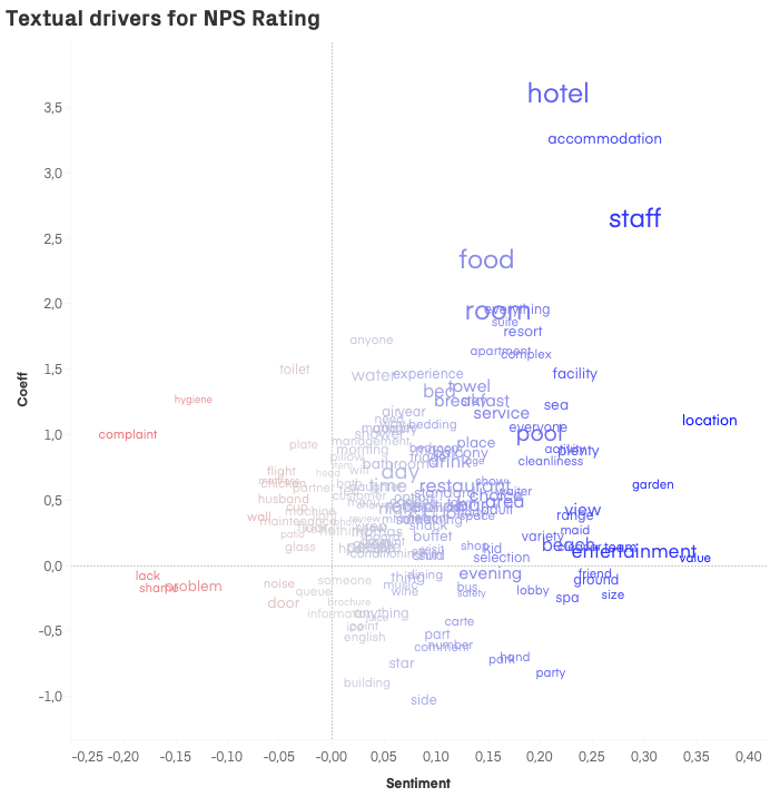 Textual drivers for NPS Rating